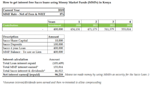 Money Market Funds in Kenya: The Ultimate Guide - Nahashon Thuo
